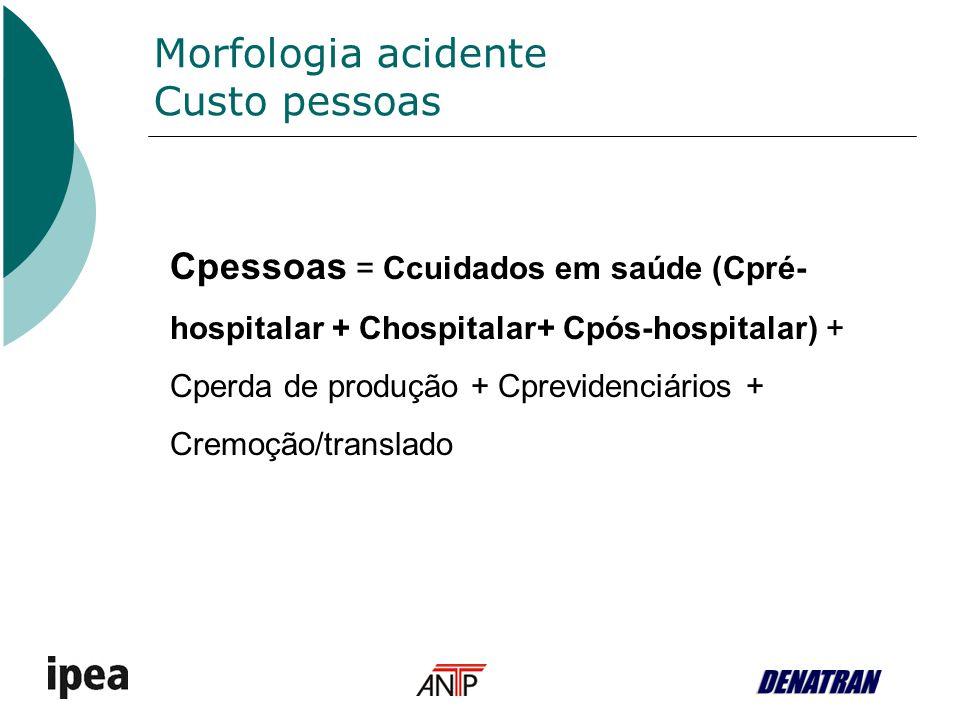 Morfologia acidente Custo pessoas Cpessoas = Ccuidados em saúde (Cpré- hospitalar + Chospitalar+ Cpós-hospitalar) + Cperda de produção + Cprevidenciár