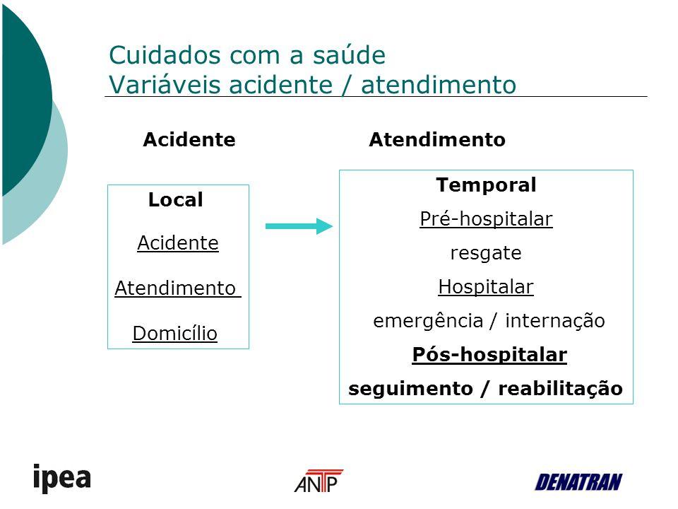 Cuidados com a saúde Variáveis acidente / atendimento Temporal Pré-hospitalar resgate Hospitalar emergência / internação Pós-hospitalar seguimento / r