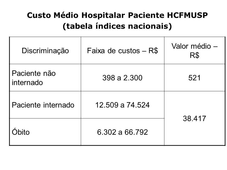 Custo Médio Hospitalar Paciente HCFMUSP (tabela índices nacionais) DiscriminaçãoFaixa de custos – R$ Valor médio – R$ Paciente não internado 398 a 2.3