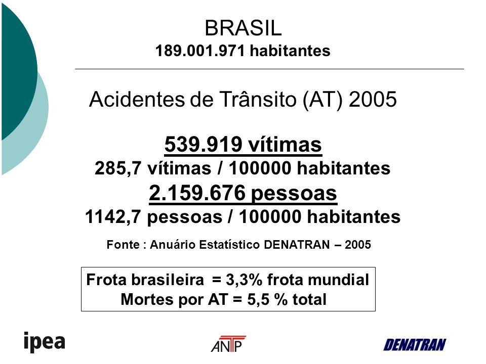 BRASIL 189.001.971 habitantes Acidentes de Trânsito (AT) 2005 539.919 vítimas 285,7 vítimas / 100000 habitantes 2.159.676 pessoas 1142,7 pessoas / 100