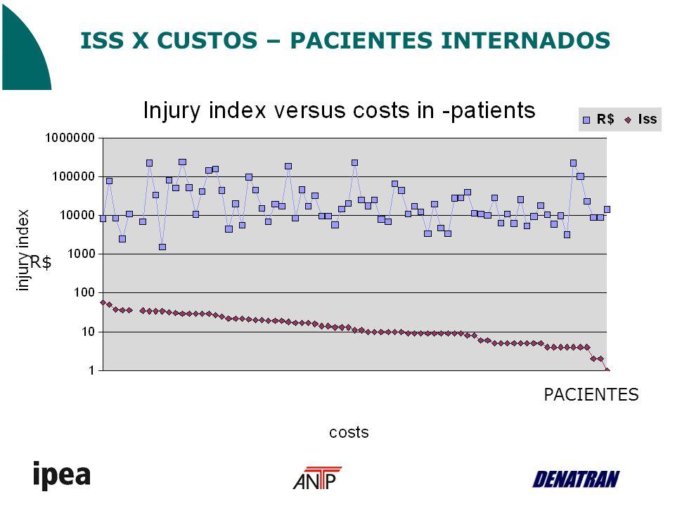 ISS X CUSTOS – PACIENTES INTERNADOS PACIENTES R$