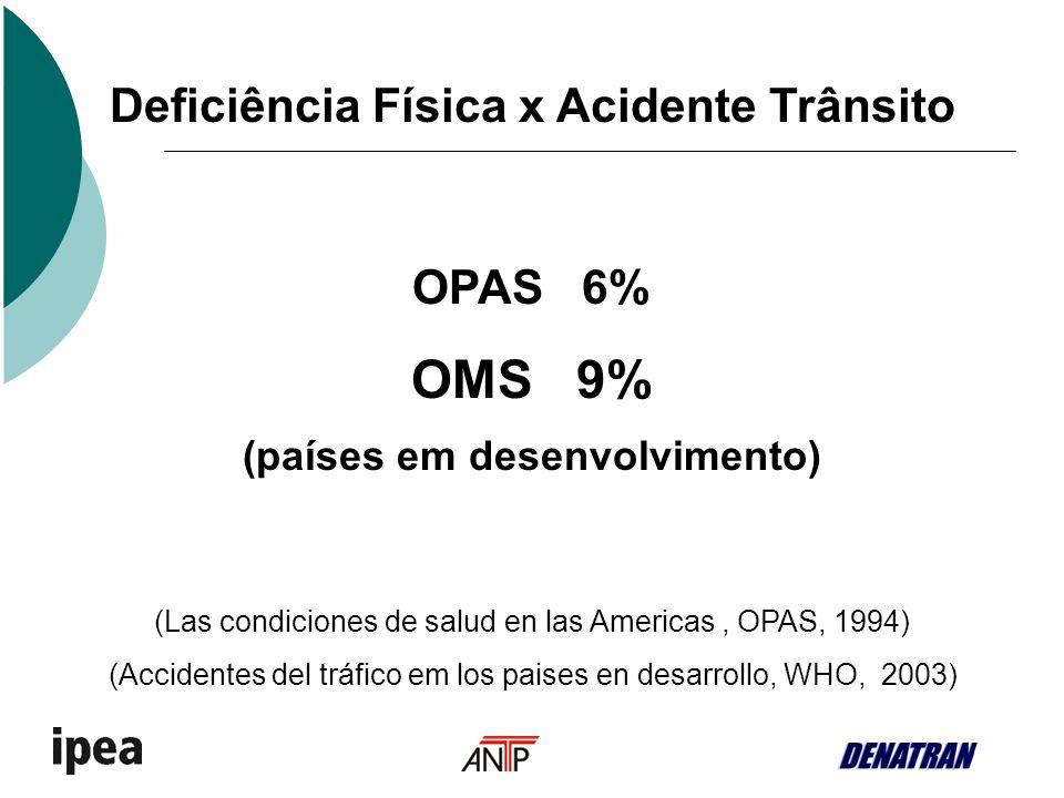 Deficiência Física x Acidente Trânsito OPAS 6% OMS 9% (países em desenvolvimento) (Las condiciones de salud en las Americas, OPAS, 1994) (Accidentes d