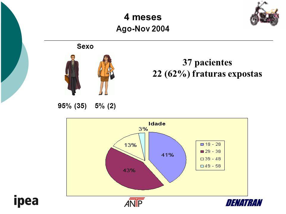 Condutores de Motocicletas 95% (35) 5% (2) Sexo 4 meses Ago-Nov 2004 37 pacientes 22 (62%) fraturas expostas