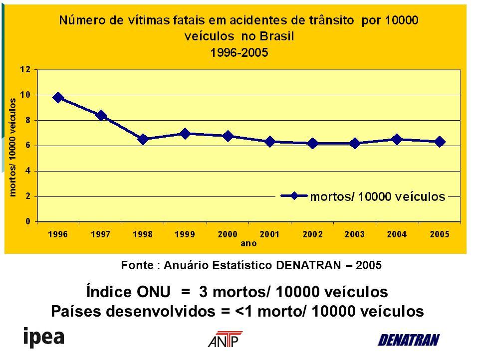 Fonte : Anuário Estatístico DENATRAN – 2005 Índice ONU = 3 mortos/ 10000 veículos Países desenvolvidos = <1 morto/ 10000 veículos