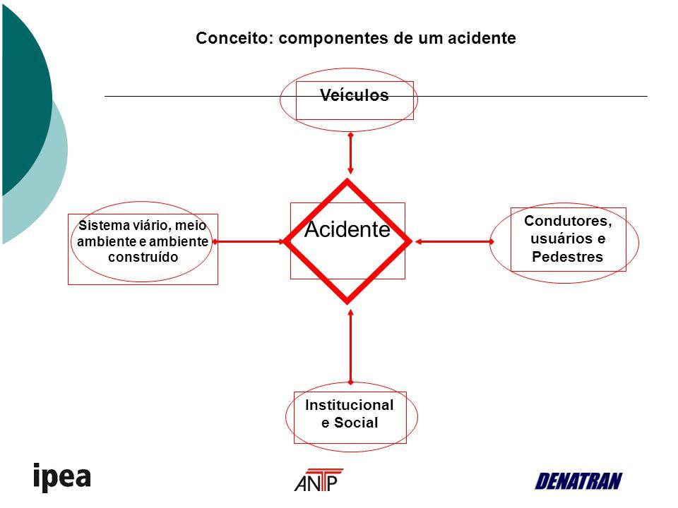 Conceito: componentes de um acidente Acidente Veículos Sistema viário, meio ambiente e ambiente construído Condutores, usuários e Pedestres Institucio