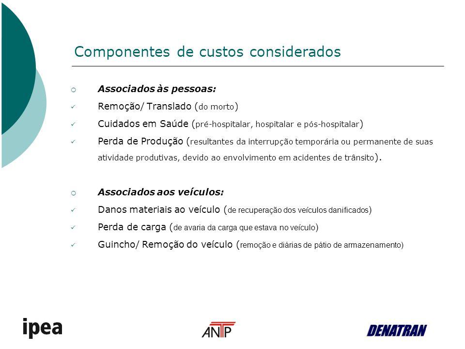 Componentes de custos considerados Associados às pessoas: Remoção/ Translado ( do morto ) Cuidados em Saúde ( pré-hospitalar, hospitalar e pós-hospita