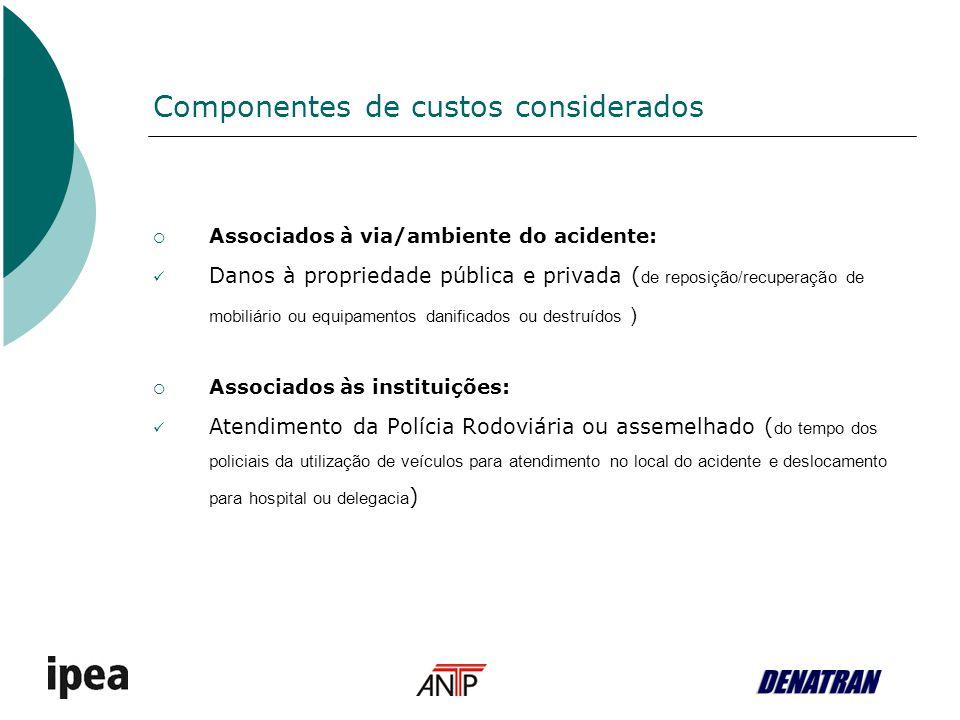 Componentes de custos considerados Associados à via/ambiente do acidente: Danos à propriedade pública e privada ( de reposição/recuperação de mobiliár