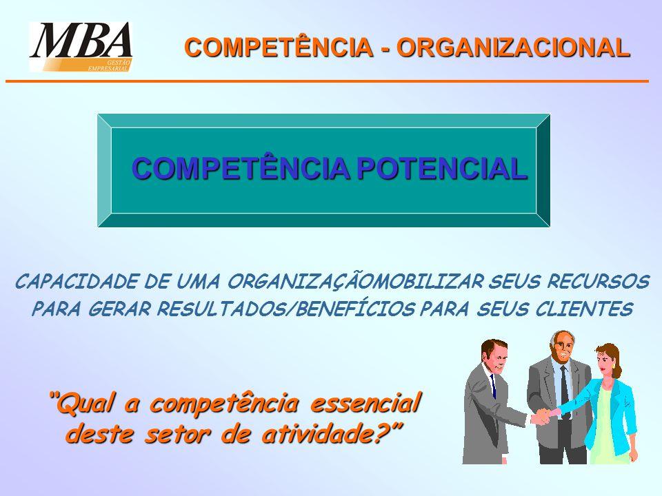 COMPETÊNCIA - ORGANIZACIONAL CAPACIDADE DE UMA ORGANIZAÇÃOMOBILIZAR SEUS RECURSOS PARA GERAR RESULTADOS/BENEFÍCIOS PARA SEUS CLIENTES Qual a competência essencial deste setor de atividade.