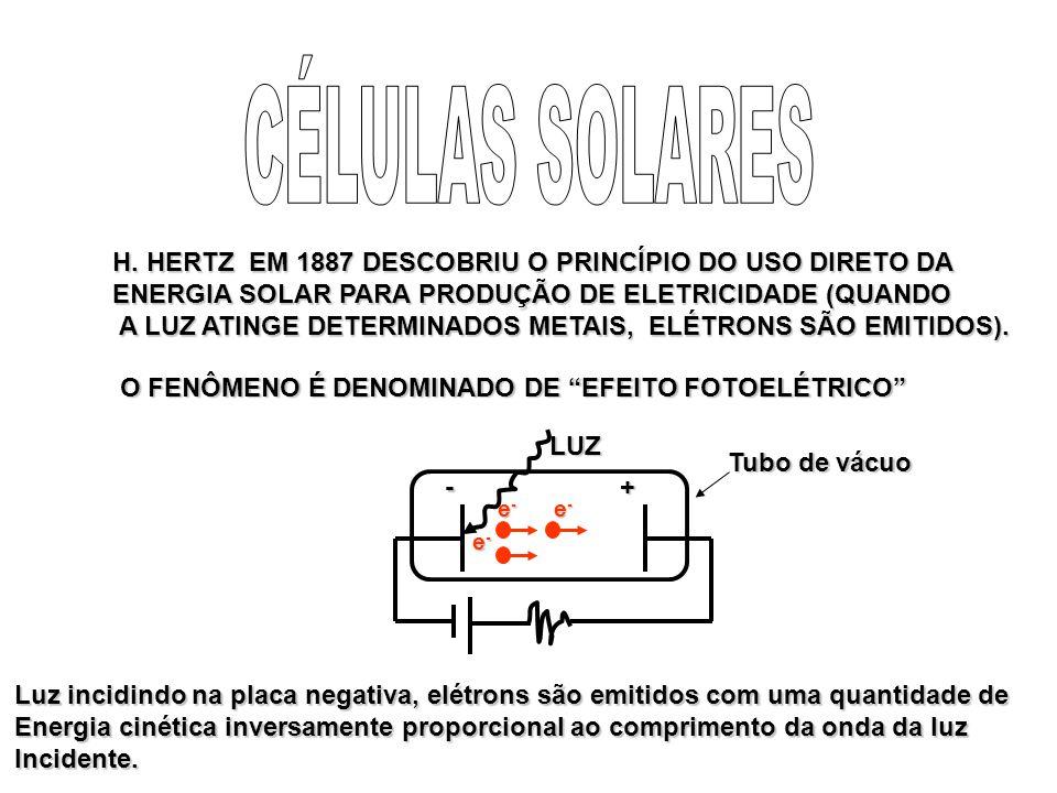 H. HERTZ EM 1887 DESCOBRIU O PRINCÍPIO DO USO DIRETO DA ENERGIA SOLAR PARA PRODUÇÃO DE ELETRICIDADE (QUANDO A LUZ ATINGE DETERMINADOS METAIS, ELÉTRONS