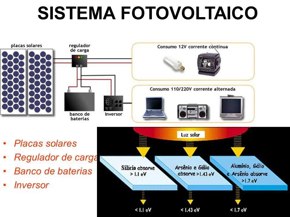 SISTEMA FOTOVOLTAICO Placas solares Regulador de carga Banco de baterias Inversor