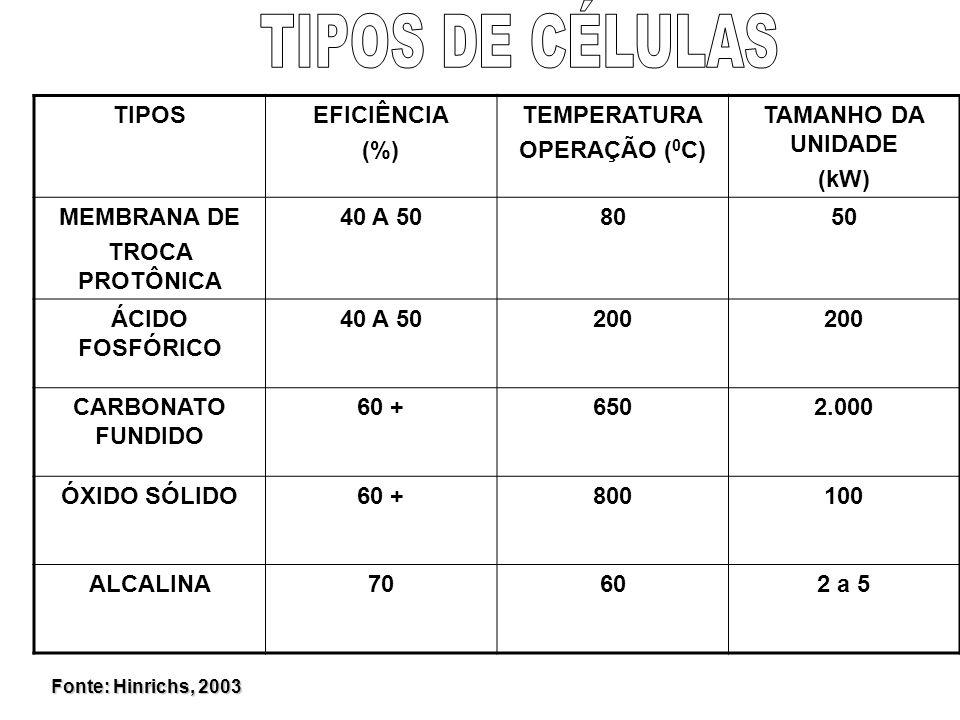 TIPOSEFICIÊNCIA (%) TEMPERATURA OPERAÇÃO ( 0 C) TAMANHO DA UNIDADE (kW) MEMBRANA DE TROCA PROTÔNICA 40 A 508050 ÁCIDO FOSFÓRICO 40 A 50200 CARBONATO FUNDIDO 60 +6502.000 ÓXIDO SÓLIDO60 +800100 ALCALINA70602 a 5 Fonte: Hinrichs, 2003