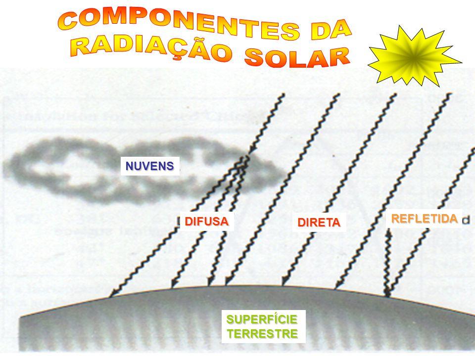 NUVENS DIFUSA DIRETA REFLETIDA SUPERFÍCIETERRESTRE