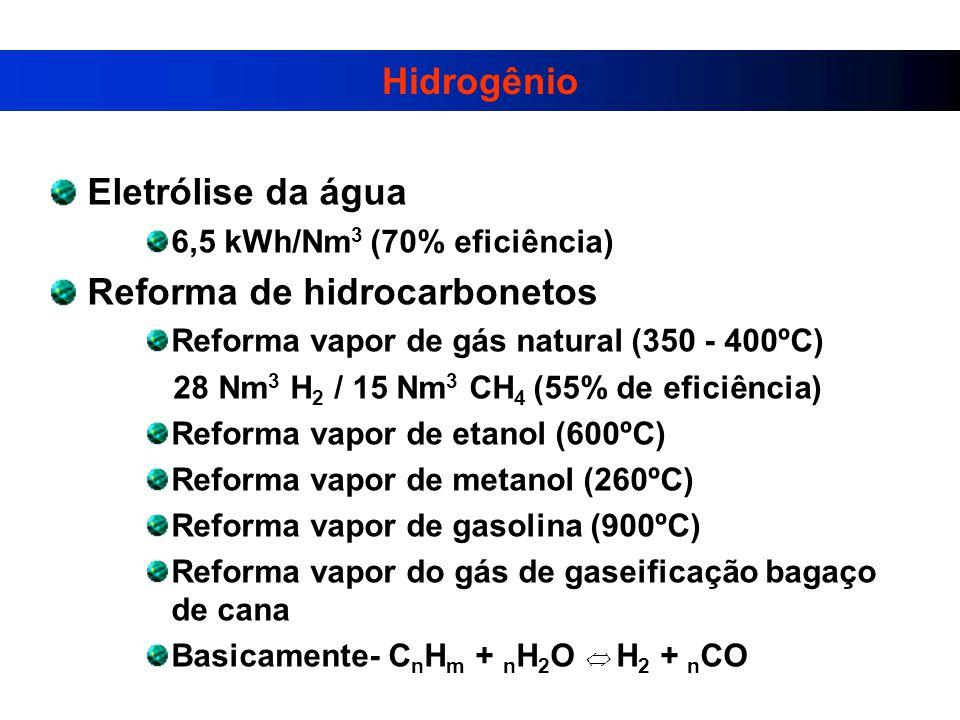 Hidrogênio Eletrólise da água 6,5 kWh/Nm 3 (70% eficiência) Reforma de hidrocarbonetos Reforma vapor de gás natural (350 - 400ºC) 28 Nm 3 H 2 / 15 Nm 3 CH 4 (55% de eficiência) Reforma vapor de etanol (600ºC) Reforma vapor de metanol (260ºC) Reforma vapor de gasolina (900ºC) Reforma vapor do gás de gaseificação bagaço de cana Basicamente- C n H m + n H 2 O H 2 + n CO