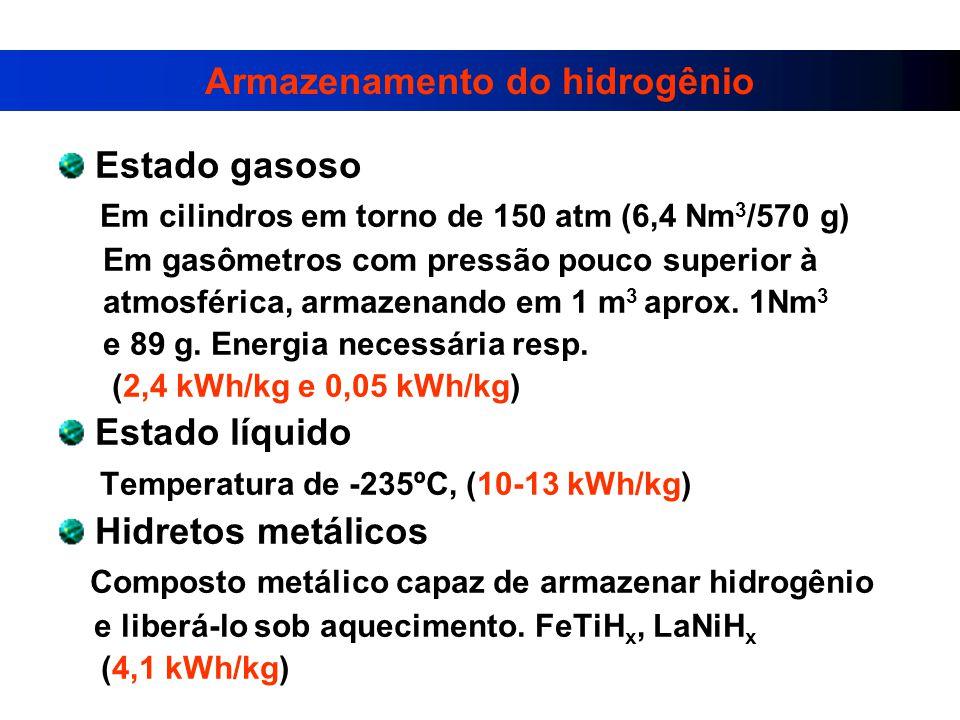 Armazenamento do hidrogênio Estado gasoso Em cilindros em torno de 150 atm (6,4 Nm 3 /570 g) Em gasômetros com pressão pouco superior à atmosférica, armazenando em 1 m 3 aprox.