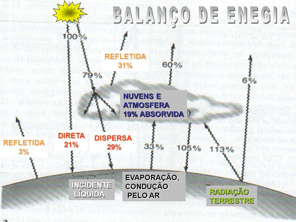 Aquecimento de água Aquecedor Solar Grupo Solaris – ESALQ/USP