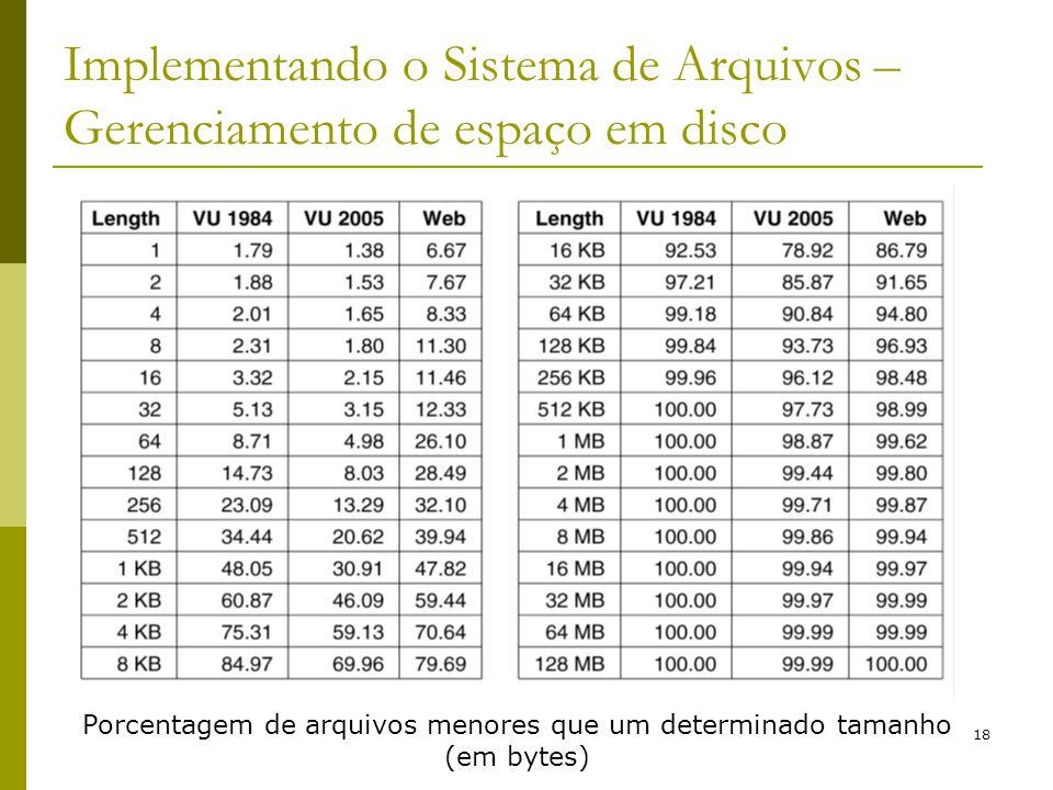 18 Implementando o Sistema de Arquivos – Gerenciamento de espaço em disco Porcentagem de arquivos menores que um determinado tamanho (em bytes)