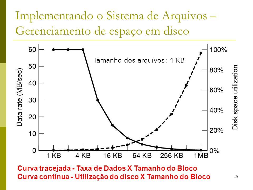 19 Implementando o Sistema de Arquivos – Gerenciamento de espaço em disco Curva tracejada - Taxa de Dados X Tamanho do Bloco Curva contínua - Utilizaç