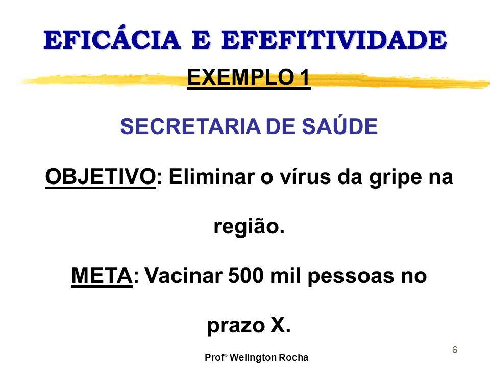 6 EFICÁCIA E EFEFITIVIDADE EXEMPLO 1 SECRETARIA DE SAÚDE OBJETIVO: Eliminar o vírus da gripe na região. META: Vacinar 500 mil pessoas no prazo X. Prof