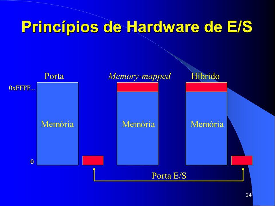 24 Princípios de Hardware de E/S Memória PortaHíbridoMemory-mapped 0 0xFFFF... Memória Porta E/S