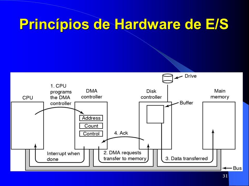 31 Princípios de Hardware de E/S