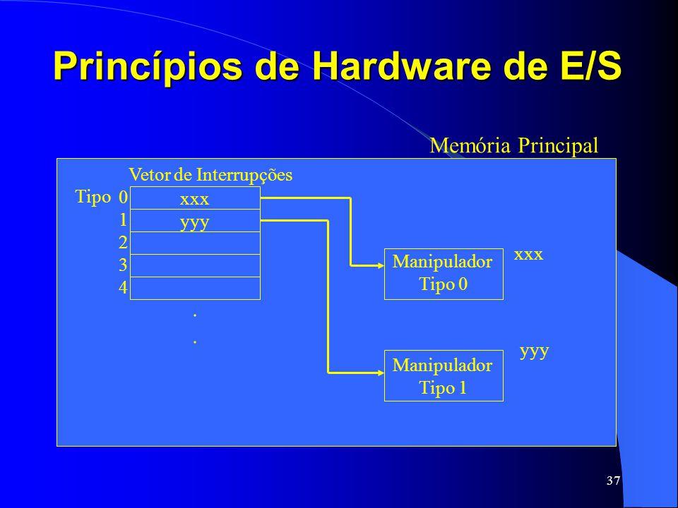 37 Princípios de Hardware de E/S Memória Principal xxx yyy.... Vetor de Interrupções 0123401234 Tipo Manipulador Tipo 0 Manipulador Tipo 1 xxx yyy