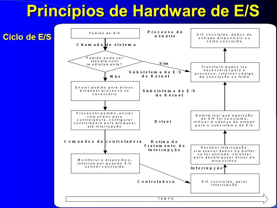 39 Princípios de Hardware de E/S Ciclo de E/S