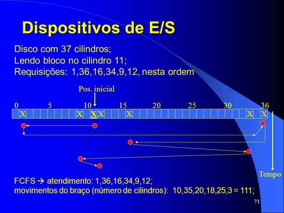 71 Dispositivos de E/S Disco com 37 cilindros; Lendo bloco no cilindro 11; Requisições: 1,36,16,34,9,12, nesta ordem XXXXXXX 05101520253036 Pos. inici