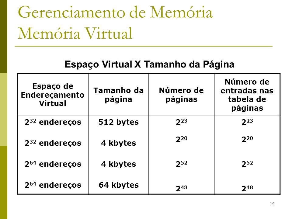 14 Gerenciamento de Memória Memória Virtual Espaço de Endereçamento Virtual Tamanho da página Número de páginas Número de entradas nas tabela de págin