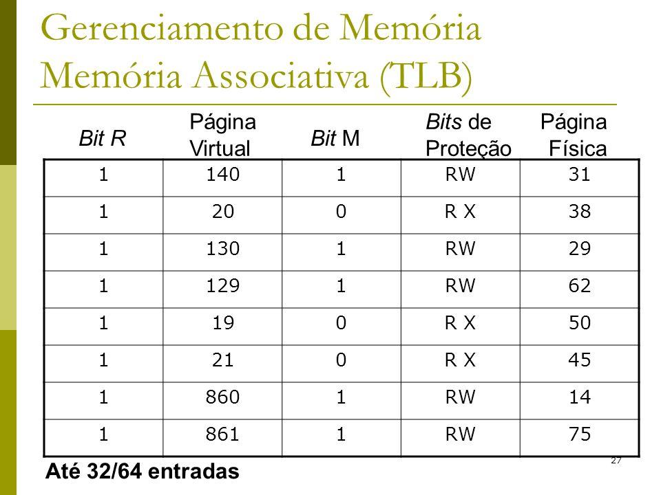 27 Gerenciamento de Memória Memória Associativa (TLB) 11401RW31 1200R X38 11301RW29 11291RW62 1190R X50 1210R X45 18601RW14 18611RW75 Bit R Página Vir