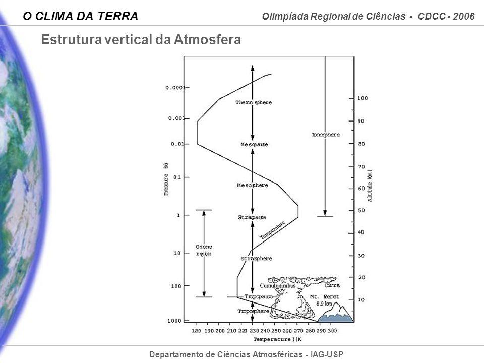 Departamento de Ciências Atmosféricas - IAG-USP Olimpíada Regional de Ciências - CDCC - 2006 O CLIMA DA TERRA Estrutura vertical da Atmosfera
