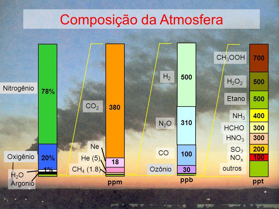 Departamento de Ciências Atmosféricas - IAG-USP Olimpíada Regional de Ciências - CDCC - 2006 O CLIMA DA TERRA Composição da Atmosfera N2ON2O 310 H2H2