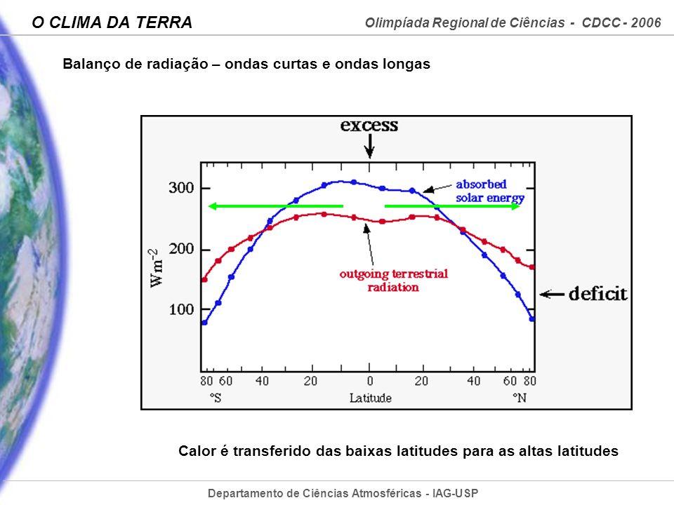 Departamento de Ciências Atmosféricas - IAG-USP Olimpíada Regional de Ciências - CDCC - 2006 O CLIMA DA TERRA Calor é transferido das baixas latitudes
