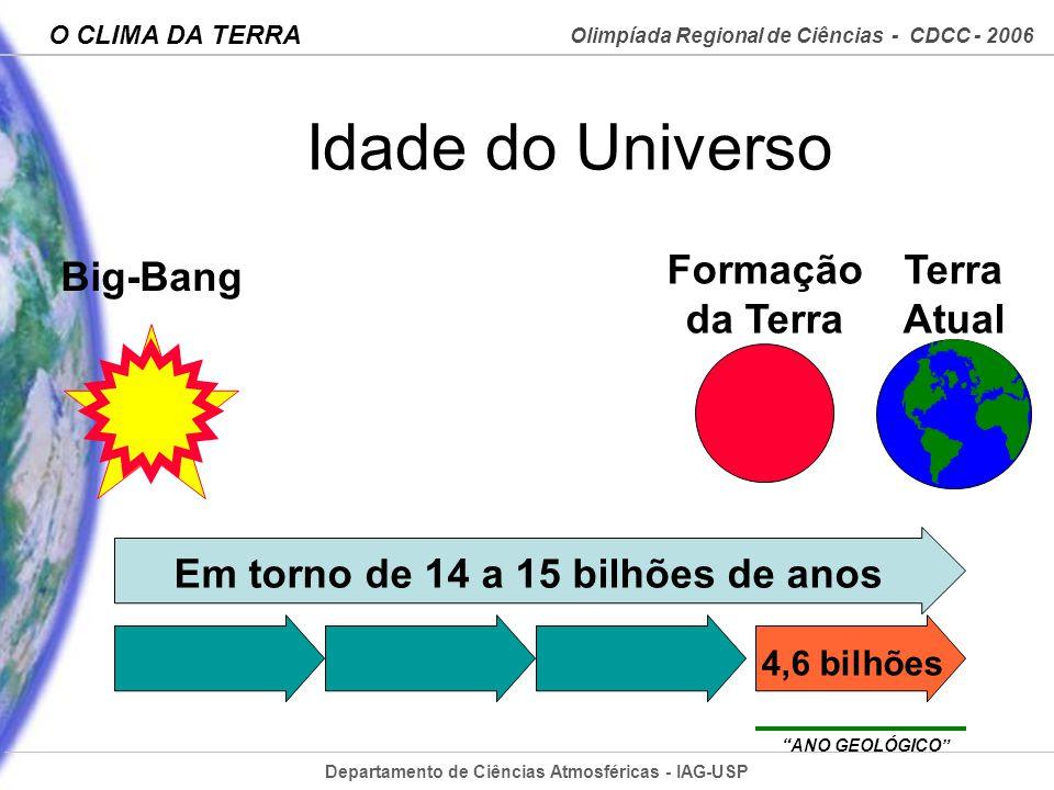 Departamento de Ciências Atmosféricas - IAG-USP Olimpíada Regional de Ciências - CDCC - 2006 O CLIMA DA TERRA Idade do Universo Big-Bang Formação da T