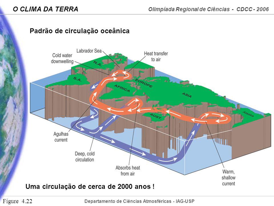 Departamento de Ciências Atmosféricas - IAG-USP Olimpíada Regional de Ciências - CDCC - 2006 O CLIMA DA TERRA Figure 4.22 Uma circulação de cerca de 2