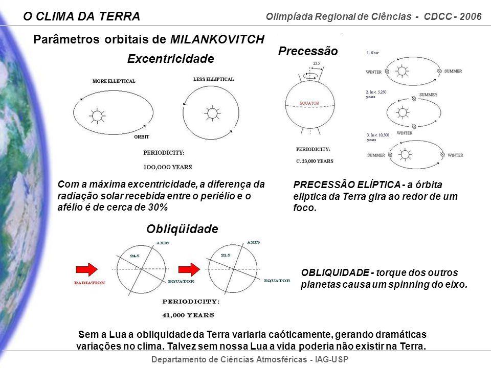 Departamento de Ciências Atmosféricas - IAG-USP Olimpíada Regional de Ciências - CDCC - 2006 O CLIMA DA TERRA Parâmetros orbitais de MILANKOVITCH Sem