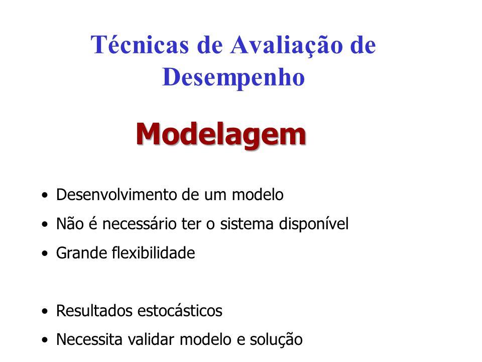Modelagem Desenvolvimento de um modelo Não é necessário ter o sistema disponível Grande flexibilidade Resultados estocásticos Necessita validar modelo