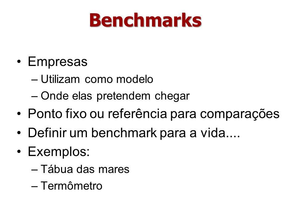 Benchmarks Empresas –Utilizam como modelo –Onde elas pretendem chegar Ponto fixo ou referência para comparações Definir um benchmark para a vida.... E