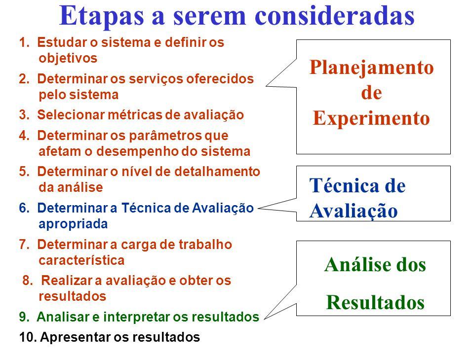 Conteúdo 1.Introdução 2.Planejamento de Experimentos –Conceitos Básicos –Carga de trabalho –Modelos para Planejamento de Experimento 3.Análise de Resultados 4.Técnicas para Avaliação de Desempenho