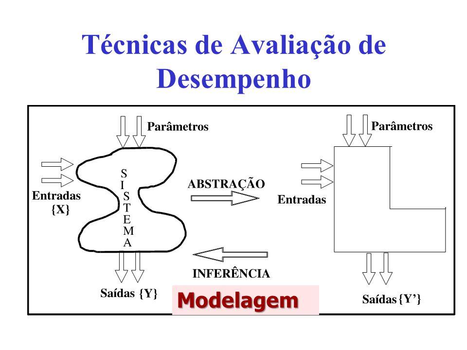 Modelagem Desenvolvimento de um modelo Não é necessário ter o sistema disponível Grande flexibilidade Resultados estocásticos Necessita validar modelo e solução