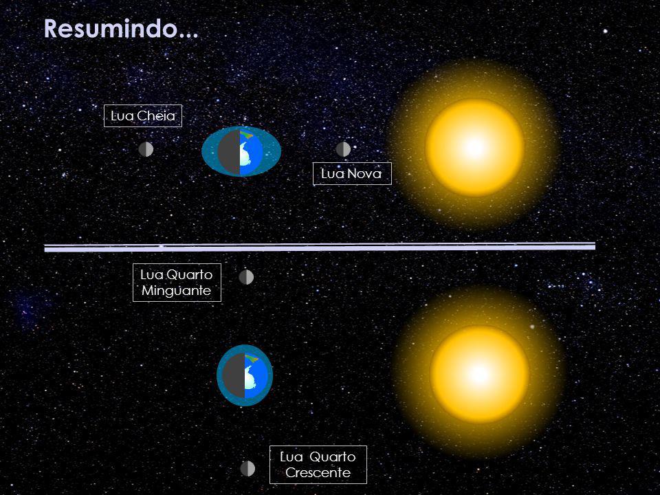 Resumindo... Lua Cheia Lua Nova Lua Quarto Crescente Lua Quarto Minguante Lua Quarto Crescente