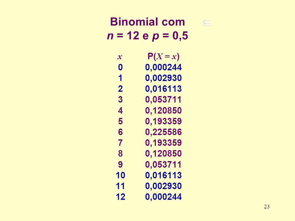 Binomial com n = 12 e p = 0,5 x P( X = x ) 00,000244 10,002930 20,016113 30,053711 40,120850 50,193359 60,225586 70,193359 80,120850 90,053711 100,016