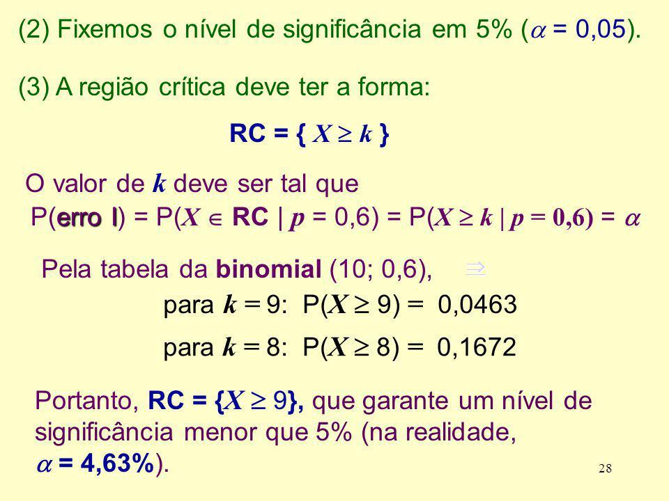 Pela tabela da binomial (10; 0,6), para k = 9: P( X 9) = 0,0463 (2) Fixemos o nível de significância em 5% ( = 0,05). (3) A região crítica deve ter a