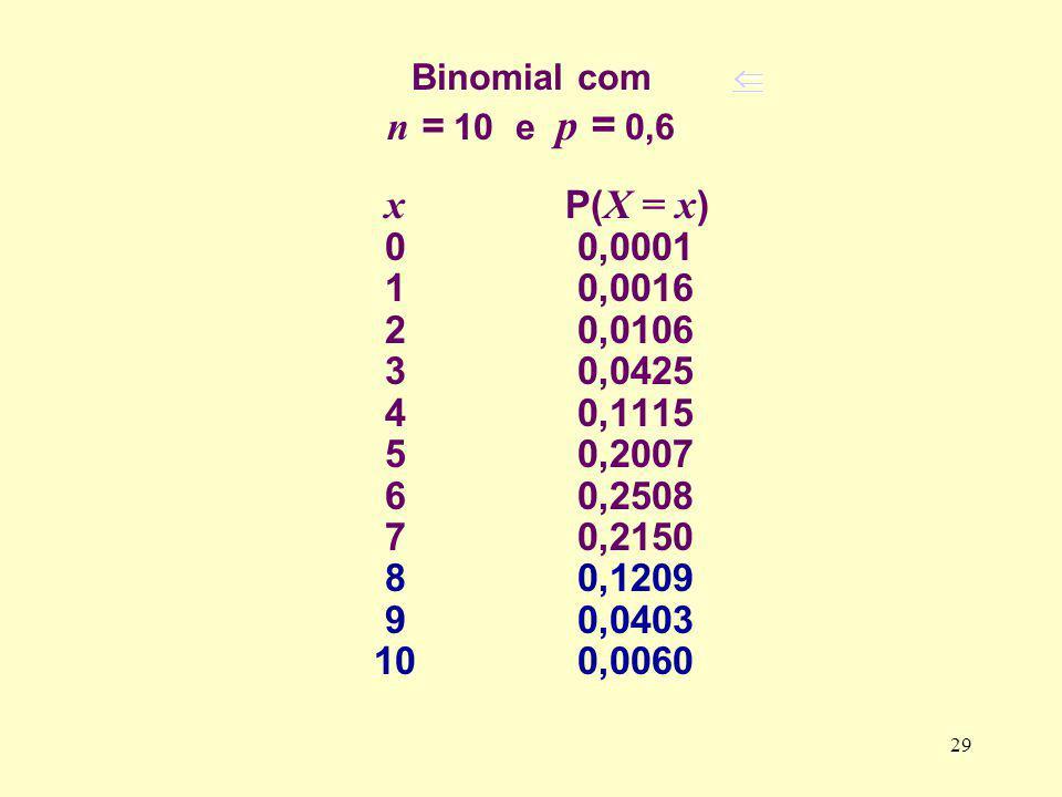 Binomial com n = 10 e p = 0,6 x P( X = x ) 0 0,0001 1 0,0016 2 0,0106 3 0,0425 4 0,1115 5 0,2007 6 0,2508 7 0,2150 8 0,1209 9 0,0403 10 0,0060 29