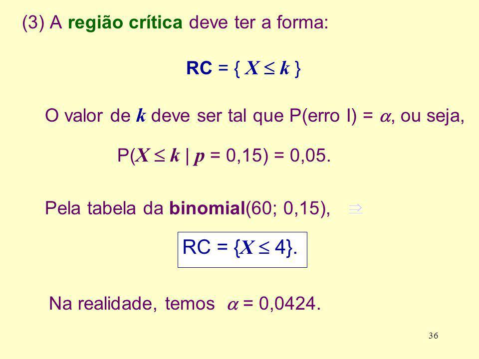 (3) A região crítica deve ter a forma: RC = { X k } O valor de k deve ser tal que P(erro I) =, ou seja, P( X k | p = 0,15) = 0,05. RC = { X 4}. Pela t