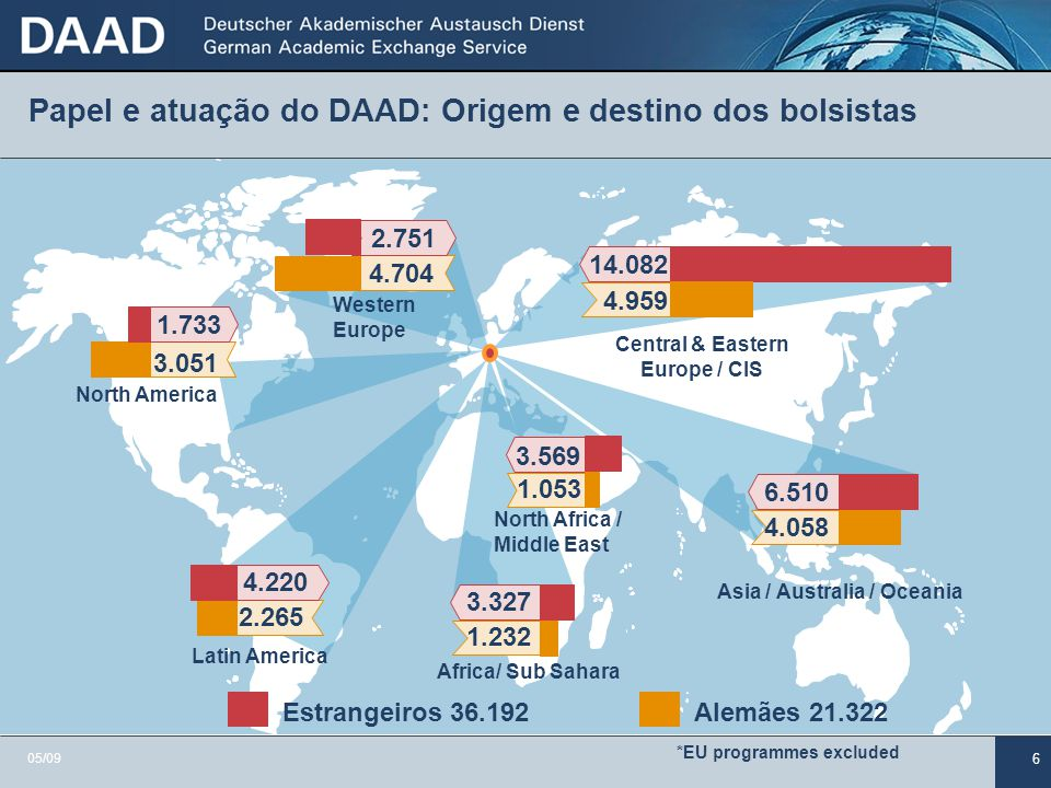 6 Papel e atuação do DAAD: Origem e destino dos bolsistas 3.051 2.265 1.053 3.569 4.959 14.082 4.058 6.510 1.733 4.220 4.704 2.751 1.232 3.327 North A