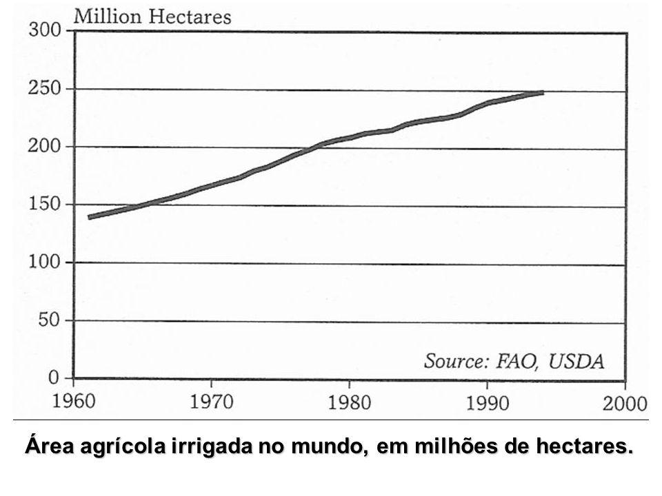 Área agrícola irrigada no mundo, em milhões de hectares.