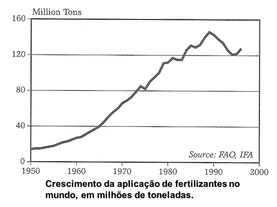 Crescimento da aplicação de fertilizantes no mundo, em milhões de toneladas.