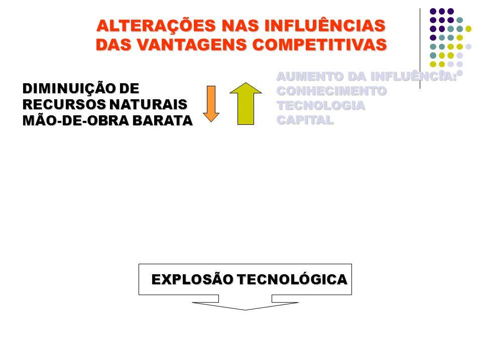 ALTERAÇÕES NAS INFLUÊNCIAS DAS VANTAGENS COMPETITIVAS DIMINUIÇÃO DE RECURSOS NATURAIS MÃO-DE-OBRA BARATA AUMENTO DA INFLUÊNCIA: CONHECIMENTOTECNOLOGIACAPITAL EXPLOSÃO TECNOLÓGICA