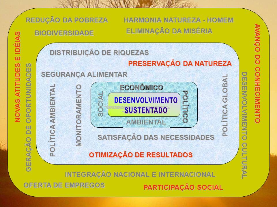 REDUÇÃO DA POBREZA HARMONIA NATUREZA - HOMEM BIODIVERSIDADE ELIMINAÇÃO DA MISÉRIA INTEGRAÇÃO NACIONAL E INTERNACIONAL OFERTA DE EMPREGOS PARTICIPAÇÃO SOCIAL AVANÇO DO CONHECIMENTO DESENVOLVIMENTO CULTURAL NOVAS ATITUDES E IDÉIAS GERAÇÃO DE OPORTUNIDADES DISTRIBUIÇÃO DE RIQUEZAS PRESERVAÇÃO DA NATUREZA SEGURANÇA ALIMENTAR POLÍTICA GLOBAL POLÍTICA AMBIENTAL MONITORAMENTO SATISFAÇÃO DAS NECESSIDADES OTIMIZAÇÃO DE RESULTADOS ECONÔMICOPOLÍTICO SOCIAL AMBIENTAL