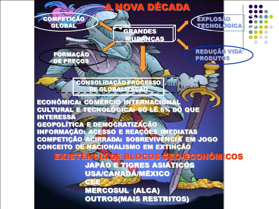 A NOVA DÉCADA A NOVA DÉCADAGRANDES MUDANÇAS MUDANÇAS COMPETIÇÃOGLOBAL EXPLOSÃOTECNOLÓGICA FORMAÇÃO DE PREÇOS REDUÇÃO VIDA PRODUTOS CONSOLIDAÇÃO PROCESSO DE GLOBALIZAÇÃO ECONÔMICA: COMÉRCIO INTERNACIONAL CULTURAL E TECNOLÓGICA: SÓ LÊ 5% DO QUE INTERESSA GEOPOLÍTICA E DEMOCRATIZAÇÃO INFORMAÇÃO: ACESSO E REAÇÕES IMEDIATAS COMPETIÇÃO ACIRRADA: SOBREVIVÊNCIA EM JOGO CONCEITO DE NACIONALISMO EM EXTINÇÃO EXISTÊNCIA DE BLOCOS GEO-ECONÔMICOS JAPÃO E TIGRES ASIÁTICOS USA/CANADÁ/MÉXICOCEE MERCOSUL (ALCA) OUTROS(MAIS RESTRITOS)